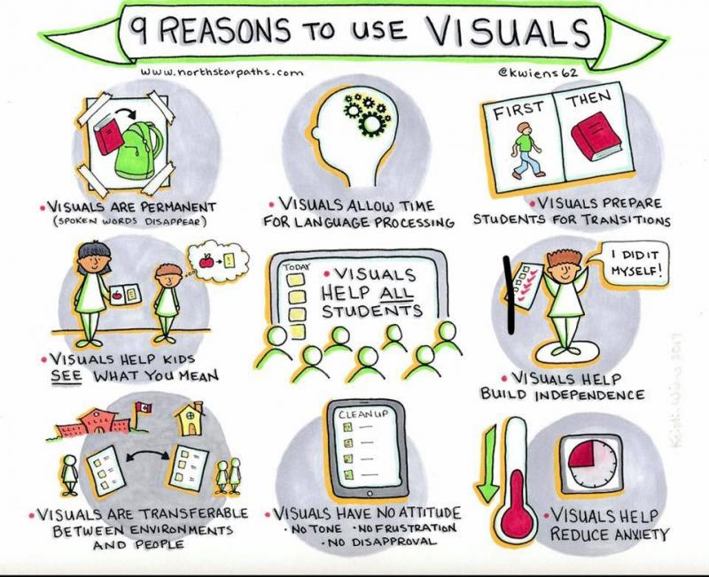 9 reasons to use visuals